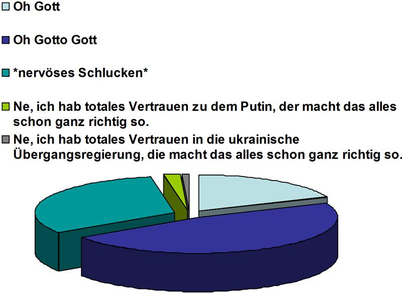 Ukraine Umfrage