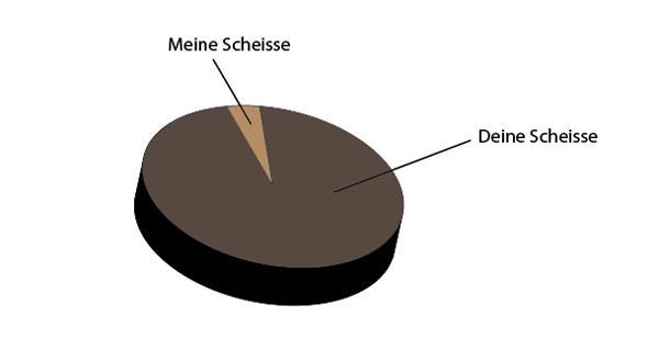 scheisse_graph